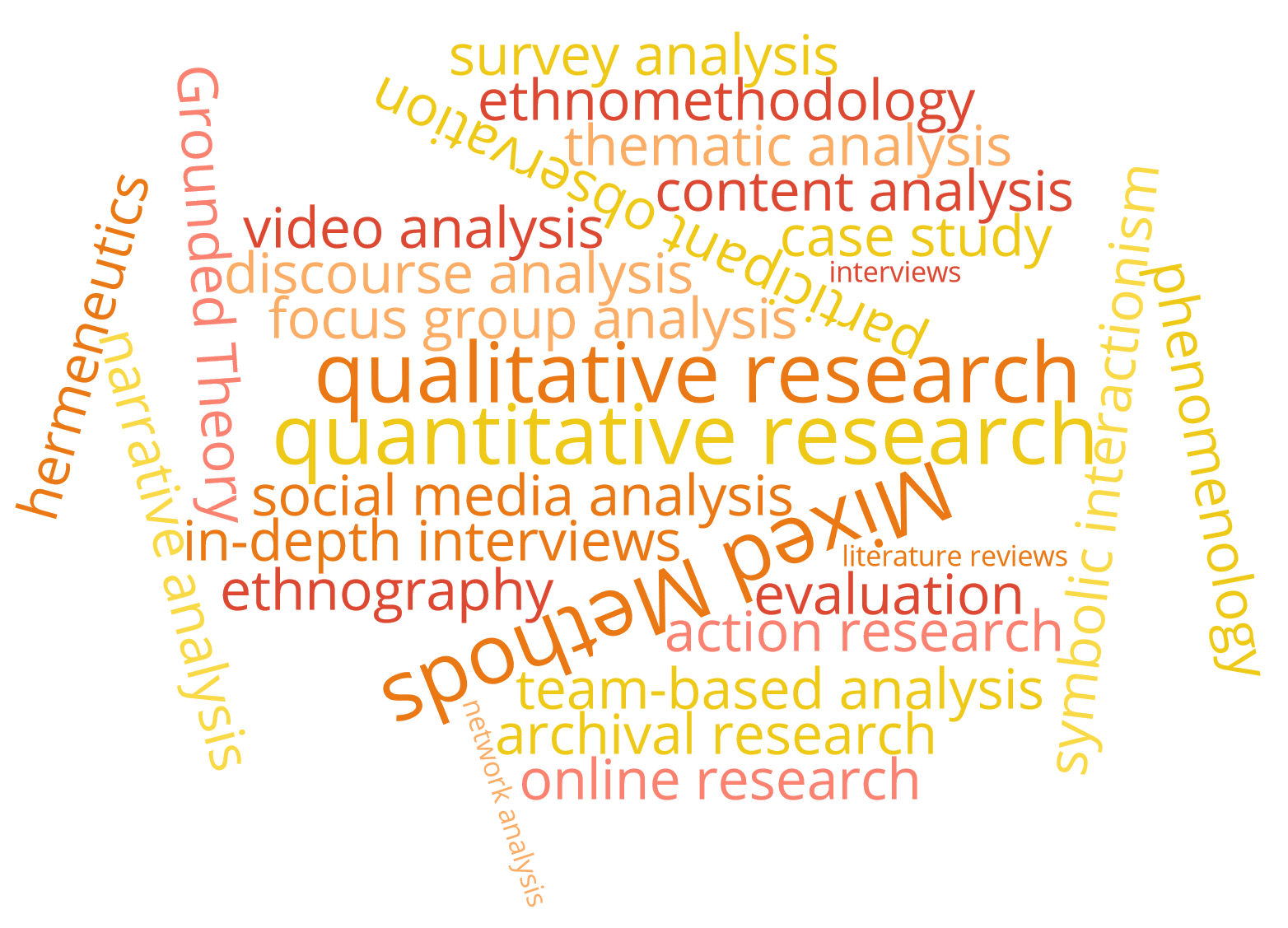List of methods and methodologies used by MAXQDA researchers