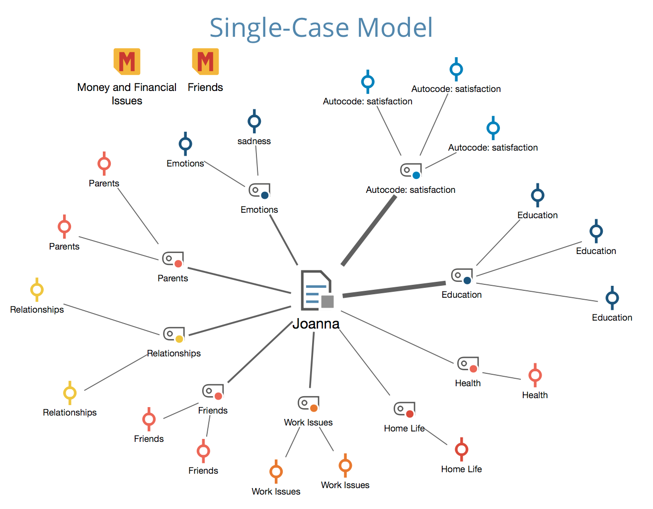 An example of the Single-Case Model