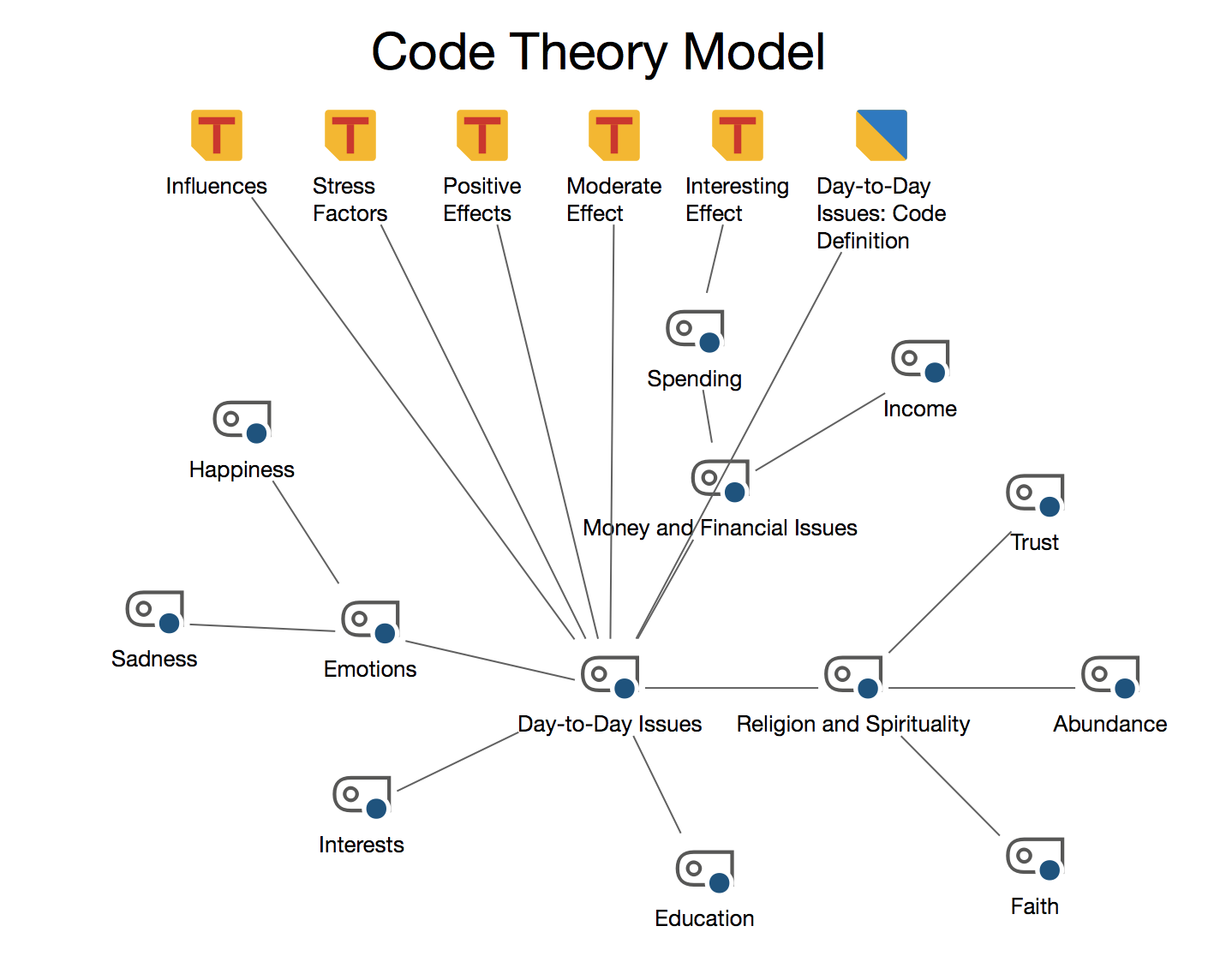 Code Theory model with integration of subcodes on two levels: The subcodes are displayed around the main code.