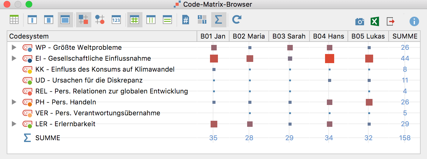 Visualisieren mit MAXQDA - Code-Matrix-Browser