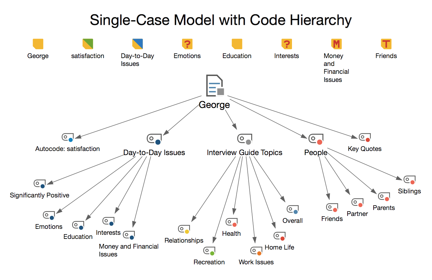 Example of an 'individual case model with code hierarchy'